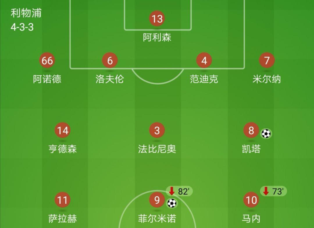 利物浦打波爾圖的首發陣容 鋒線上巴薩的三個前鋒是不弱于任何球隊的圖片