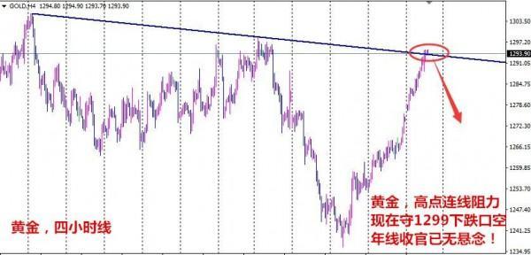 明全策:黄金面临技术性回调,12.29现货伦敦金分析