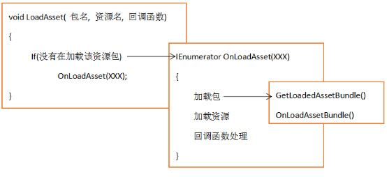 Unity3D热更新LuaFramework入门实战(2)——资源热更新 Unity3D教程 第8张
