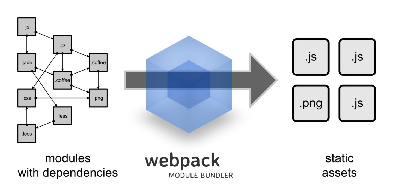 Webpack傻瓜式指南(一)