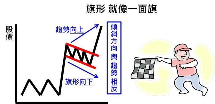 大格局和小信号的典型结合——一个旗形反转案例