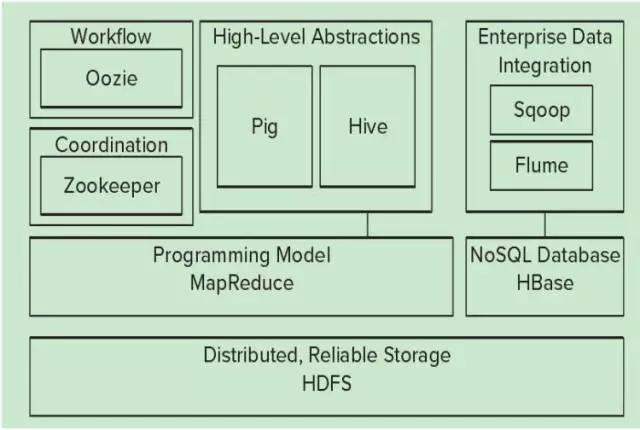 技术分享丨关于 Hadoop 的那些事儿
