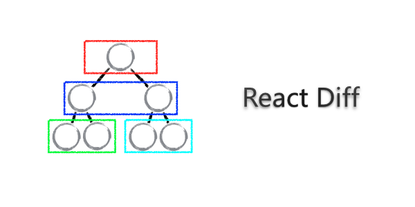 React 源码剖析系列 - 不可思议的 react diff