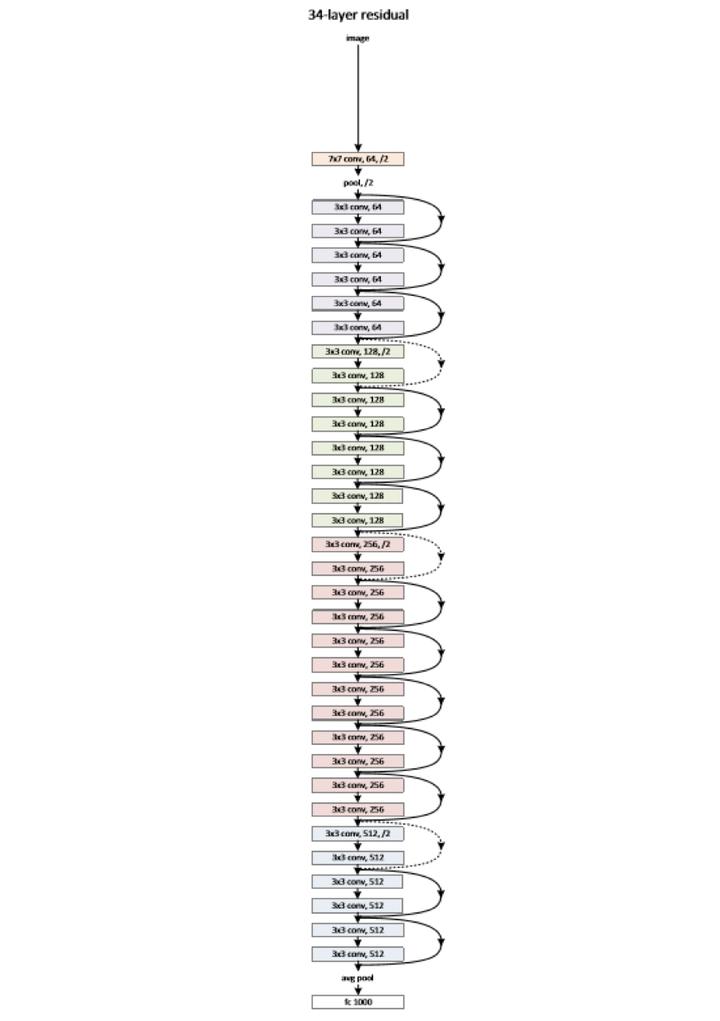 图2缩减版的深度残差学习网络,仅有34层,终极版有152层,自行感受一下