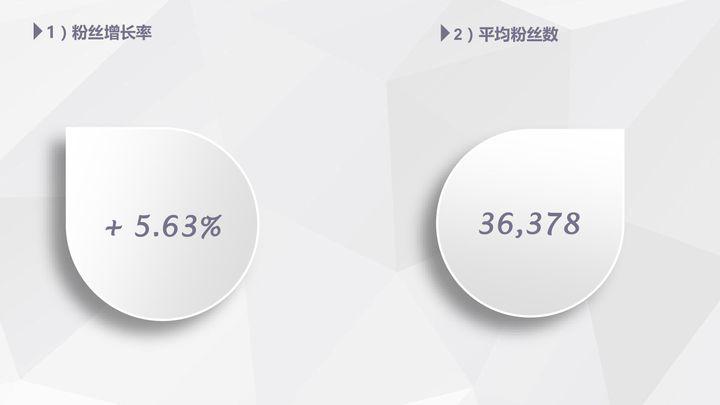 【独家】2018年4月微信公众号粉丝增长数据报告插图
