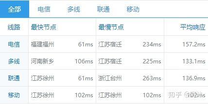新手购买VPS选择--Vultr 新上韩国VPS,5美元/月 | 附VPS测试