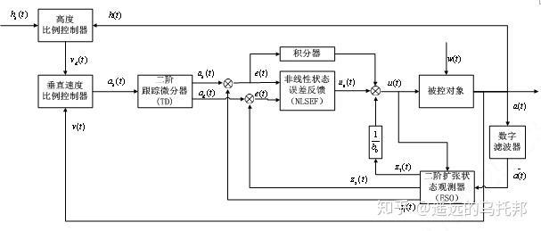 控制系统设计专题(三)——自抗扰控制算法(下)插图(33)