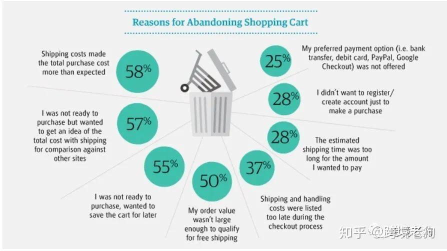 4招提升你的店铺转化率!如何提升店铺购买率,通过优化购物流程提升店铺转化率(2)