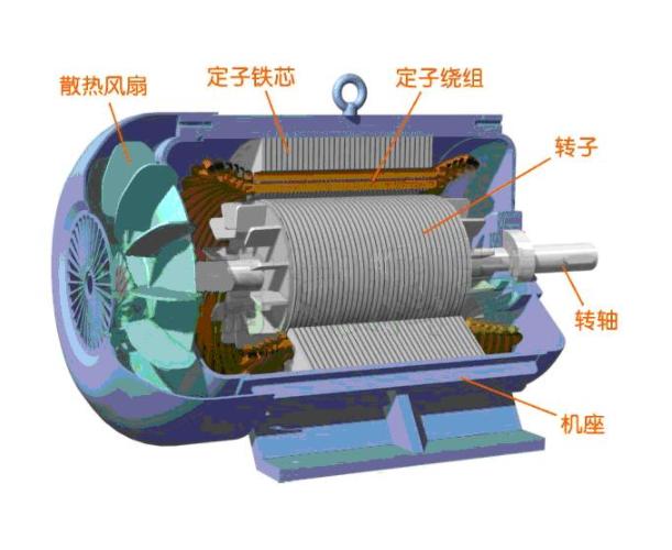 发电机组成结构原理图文说明