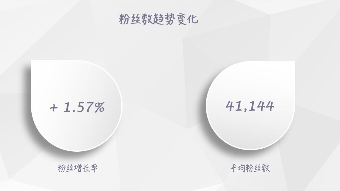 【独家】2018年7月微信公众号粉丝增长数据报告插图