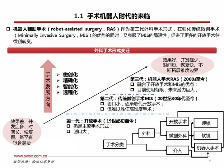 【免费下载】手术机器人-20210802