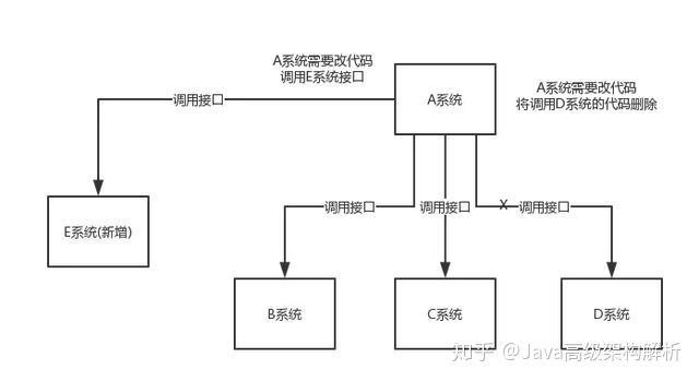 Java消息队列三道面试题详解!