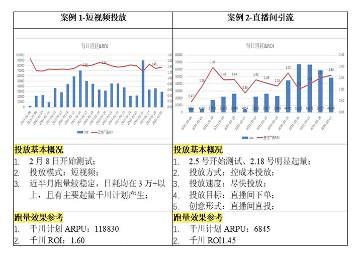 千川广告推广优秀案例,(淘宝运营主要做什么),巨量千川广告效果
