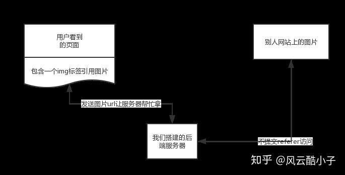 突破防盗链原理详细讲解以及php代码