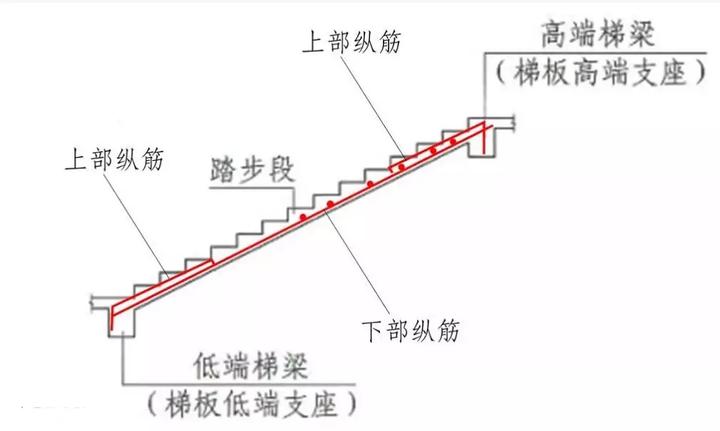 图解 | 楼梯、基础各构件的结构钢筋怎么配!
