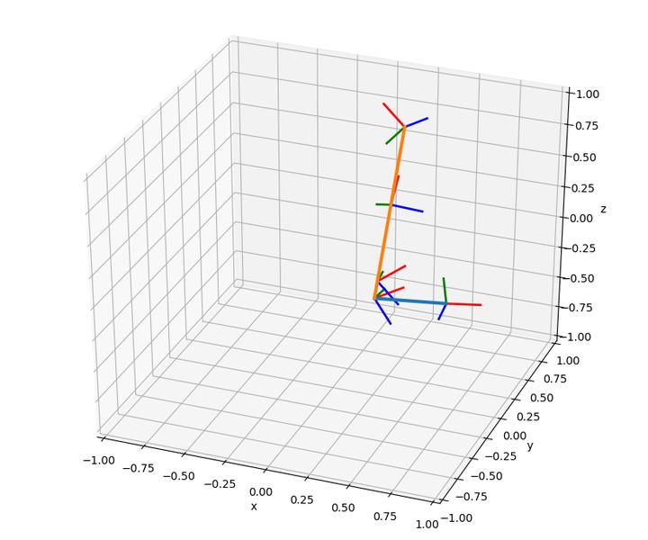 【OMPL】单刚体运动规划演示(2)插图(1)