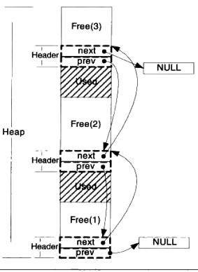 空闲链表法