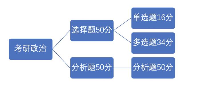 2022年考研基本常识(图3)