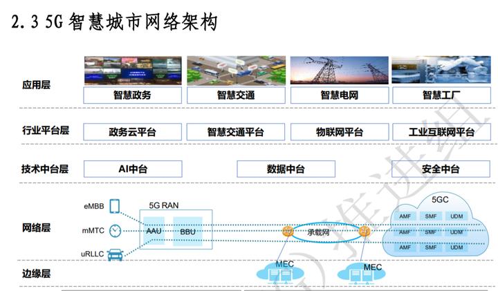 5G赋能智慧城市建设的主要挑战及实施路径方案专题合集!