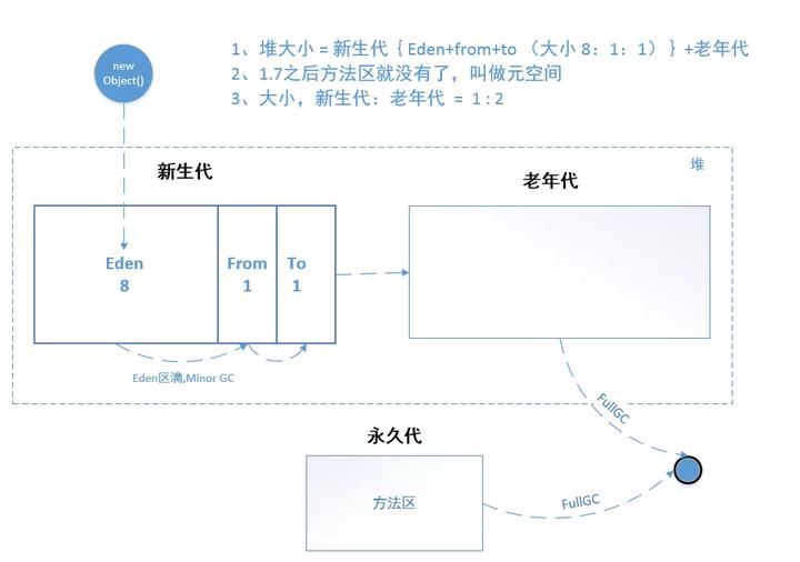 Java虚拟机,Java内存区域,Java内存模型