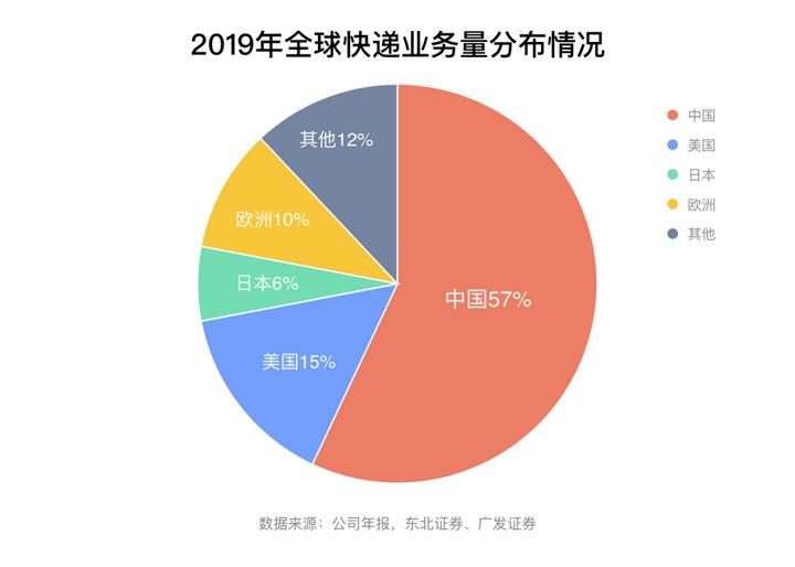 中国电商渗透率全球最高 快递业务量保持高增长趋势