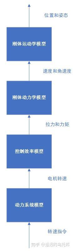 系统辨识专题(二)——多旋翼飞行器建模插图