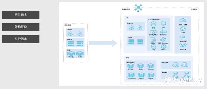 石墨文档基于K8S的Go微服务实践(上篇)(图2)