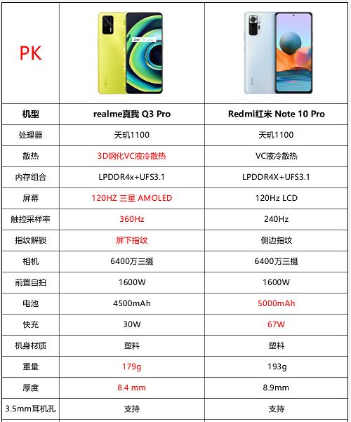 红米Note10Pro和真我Q3Pro哪个好-红米Note10和真我Q3对比