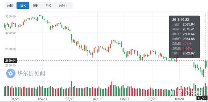 相比韭菜破产,A股更怕股票质押爆仓