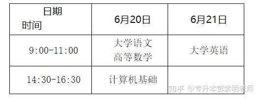 2020年重庆专升本招生政策解读-第1张图片-专升本网