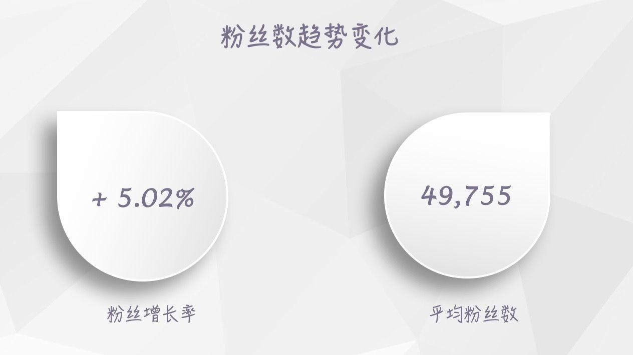 【独家】2018年6月微信公众号粉丝增长数据报告插图