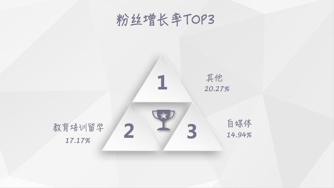 【独家】2018年5月微信公众号粉丝增长数据报告插图(3)