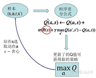 Q-Learning的算法流程图