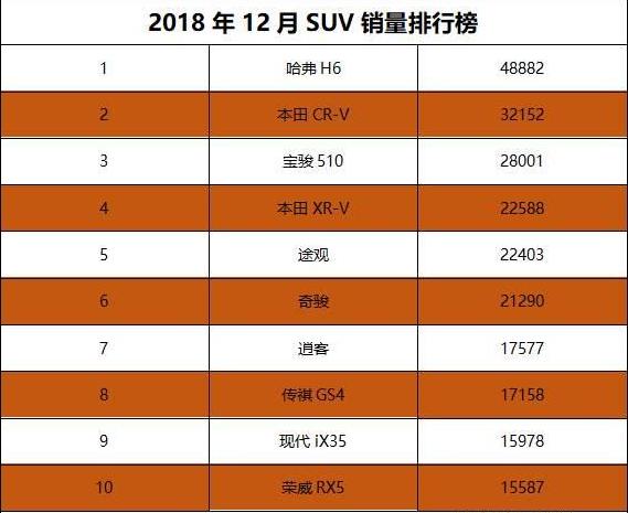 12月SUV销量排行榜前10出炉 国产车占4席德系车1席