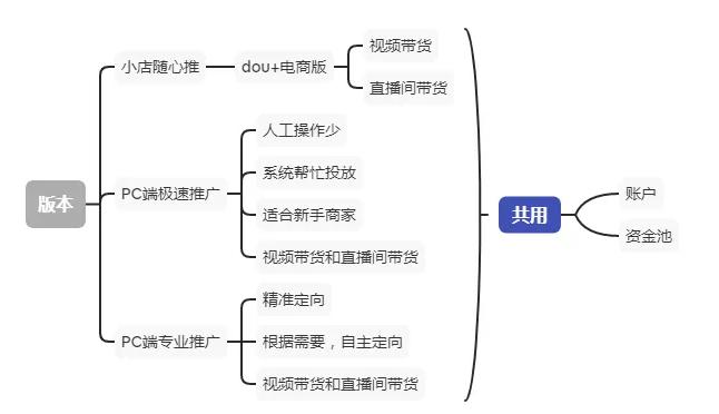 千川直播广告投放,合作咨询找首页