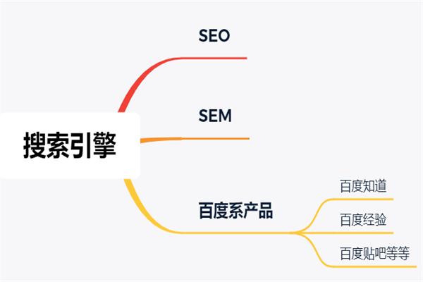 郑州二七网络推广外包服务