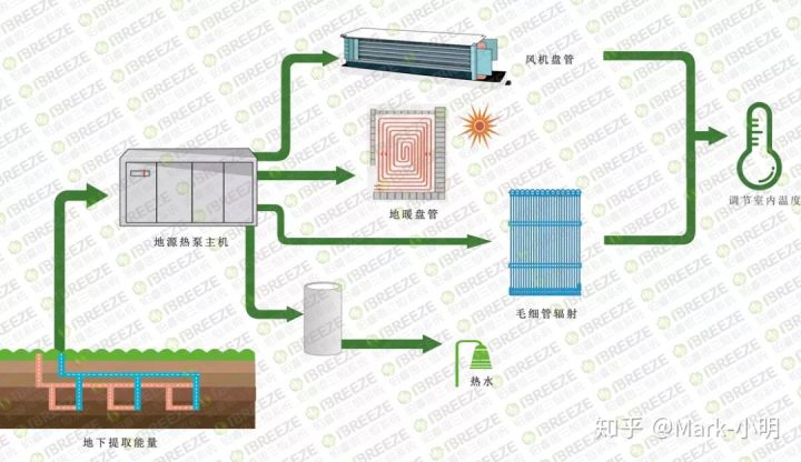 5分钟看图秒懂地源热泵插图(5)