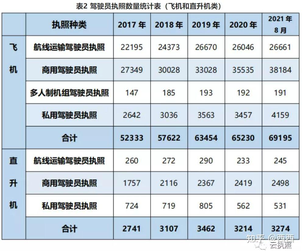 驾驶员数据统计2021年8月简报(图2)