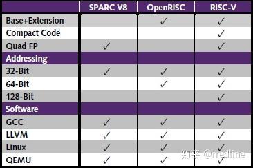 国内芯片技术交流-RISC-V - 解决国产民用处理器困局的终极方案?risc-v单片机中文社区(10)