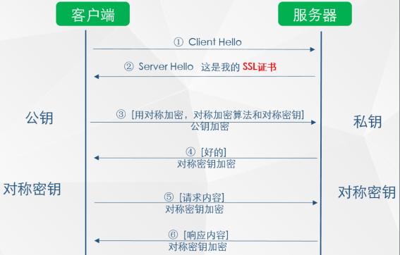 使用 SSL 证书