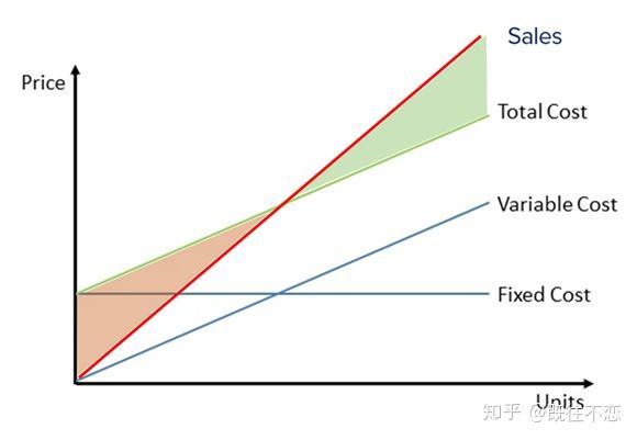 UE(单位经济模型)是怎么理解和分析的?插图(1)