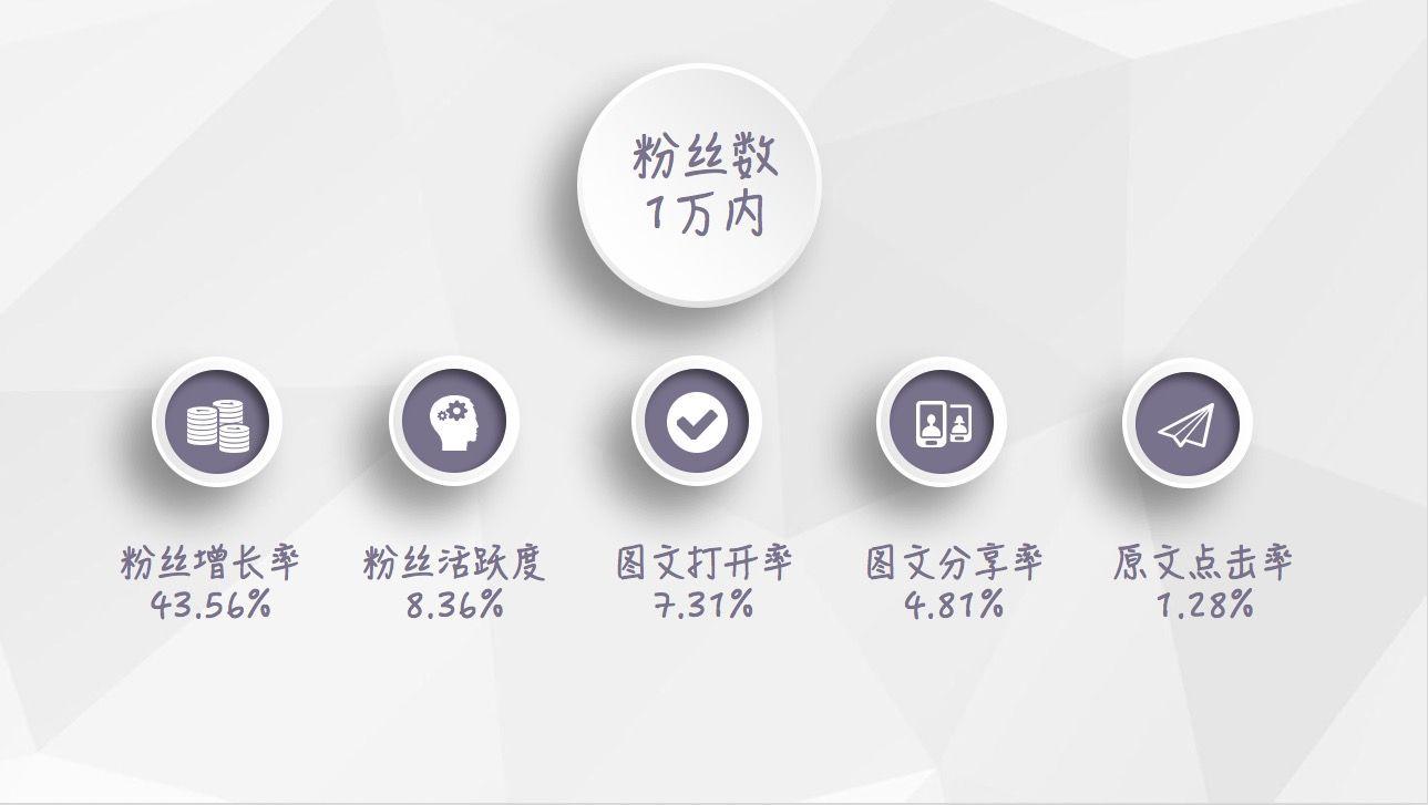 【最新】2018年1月微信公众号等级数据报告插图