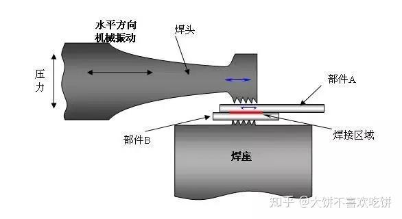 焊接人必须了解的超声波焊接知识