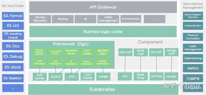 石墨文档基于K8S的Go微服务实践(上篇)(图31)