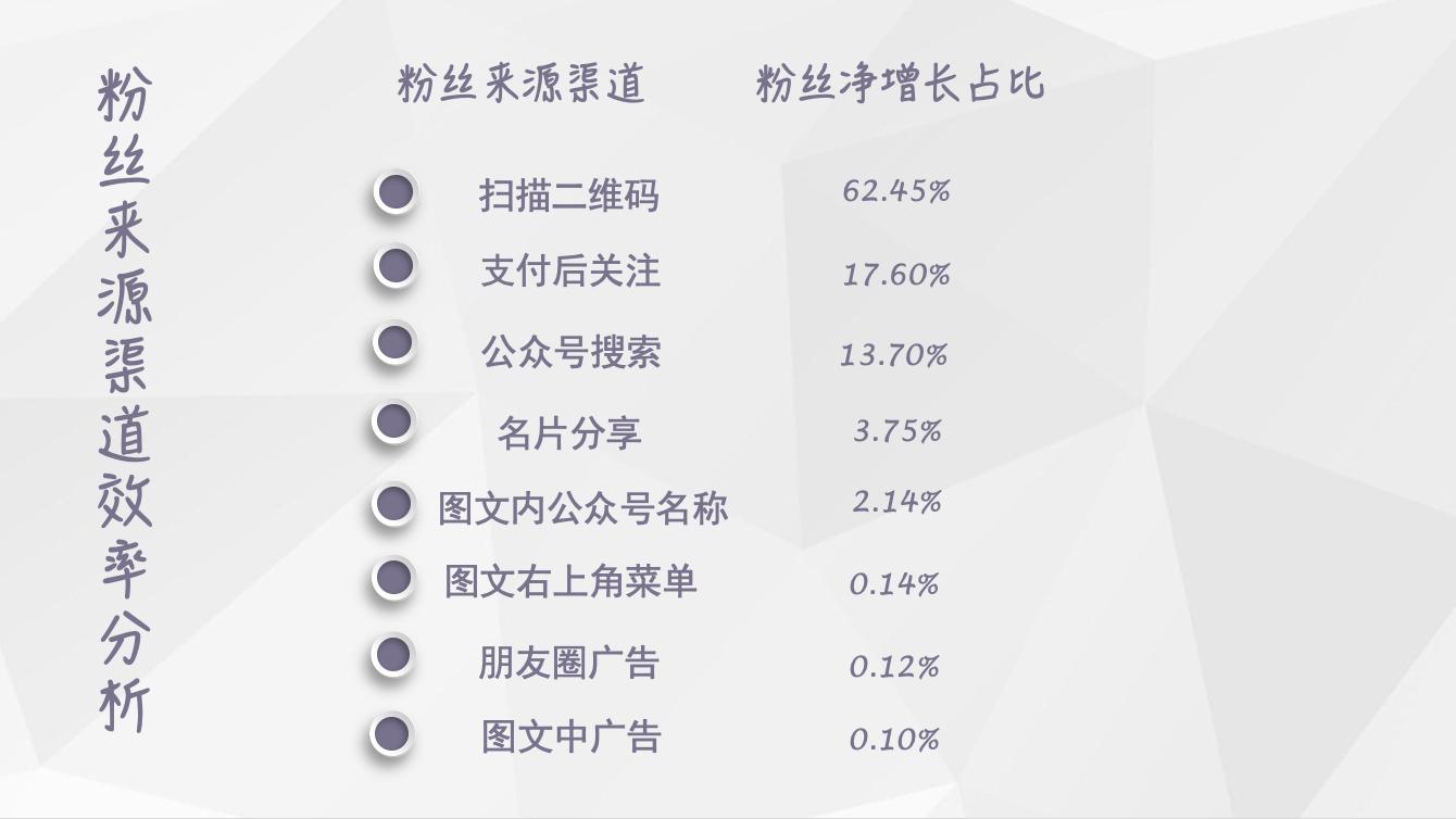【独家】2018年11月微信公众号粉丝增长数据报告插图(1)
