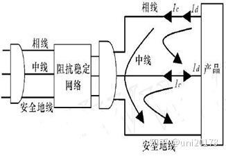 真空吸尘器EMC电磁兼容性测试是什么?