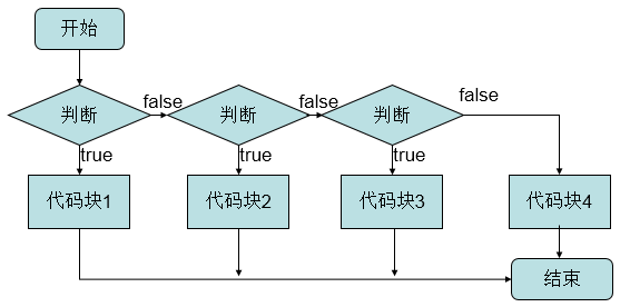 php if 省略