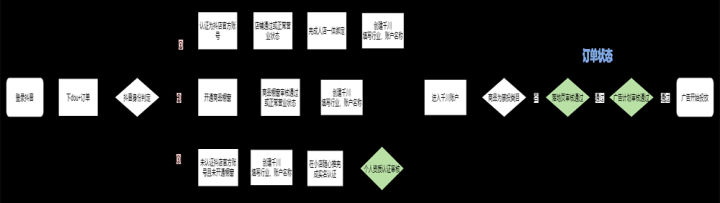 千川广告怎么开通,巨量千川开通方式,合作代理