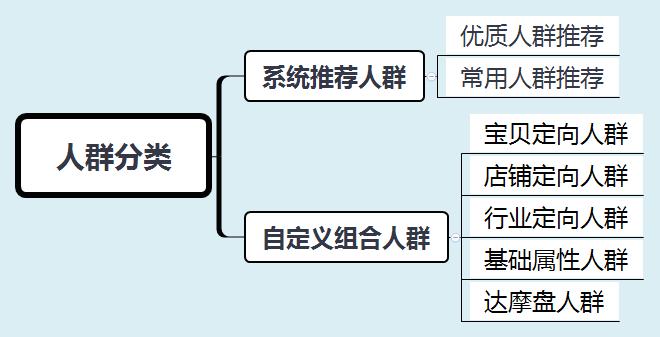 直通车溢价是什么意思(直通车关键词怎么选 选几个)插图(2)