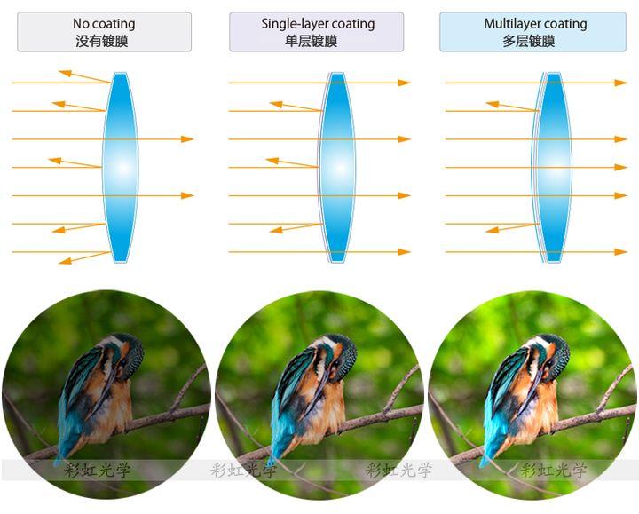 给新手选购望远镜的几点建议及望远镜基础常识插图(8)
